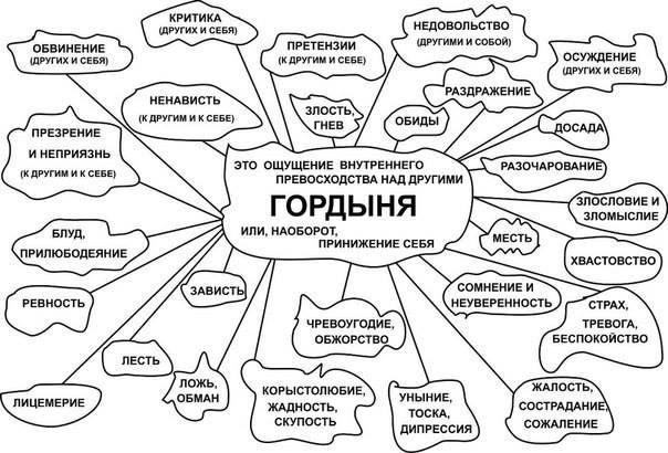 Схема людей между собой